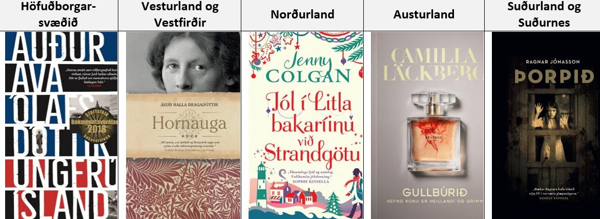 Vinsælustu bækur árisins 2019.