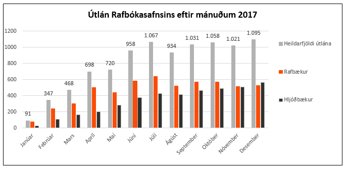 Tölur um útlán Rafbókasafnsins 2017