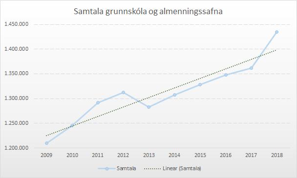 Graf 2 - Samtala Grunnskóla og almenningssafna