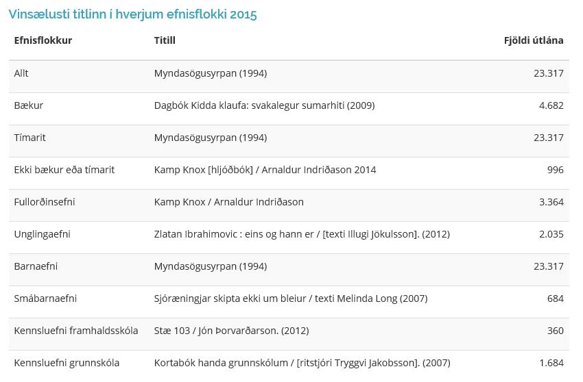 Vinsælustu titlarnir í íslenskum bókasöfnum árið 2015